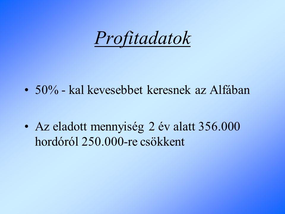 Profitadatok 50% - kal kevesebbet keresnek az Alfában Az eladott mennyiség 2 év alatt 356.000 hordóról 250.000-re csökkent