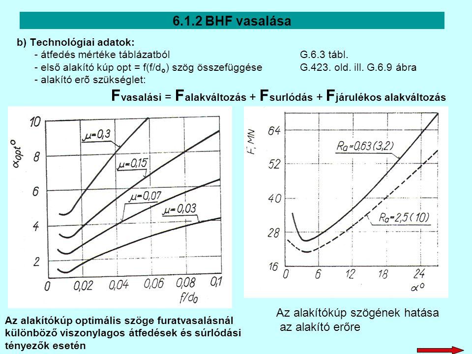 6.1.2 BHF vasalása b) Technológiai adatok: - átfedés mértéke táblázatbólG.6.3 tábl. - első alakító kúp opt = f(f/d o ) szög összefüggése G.423. old. i