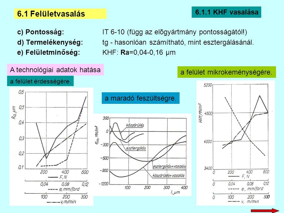 6.1.2 BHF vasalása a)Jellemzői: Belső hengeres felületek vasalásával: - a pontosság növelését, - a forgácsoláskor kialakított érdesség csökkentését, - a kopásállóság és - a kifáradással szembeni ellenállóképesség fokozását érjük el.
