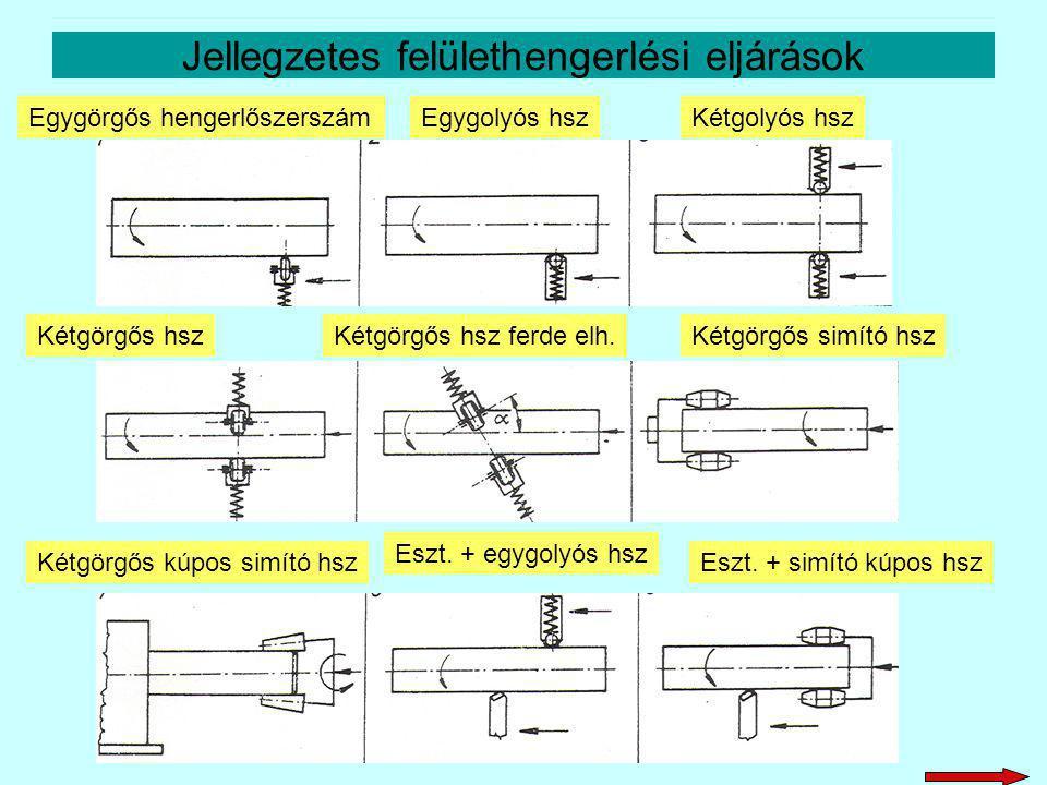 Jellegzetes felülethengerlési eljárások Egygörgős hengerlőszerszámEgygolyós hszKétgolyós hsz Kétgörgős hszKétgörgős hsz ferde elh.Kétgörgős simító hsz