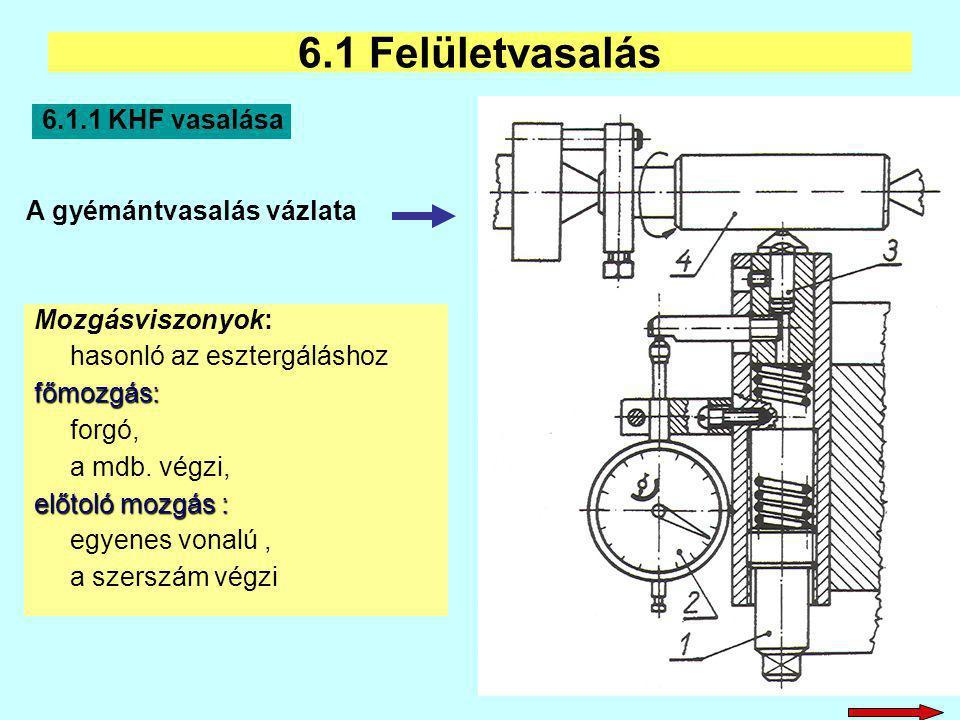 Mozgásviszonyok: hasonló az esztergáláshozfőmozgás: forgó, a mdb. végzi, előtoló mozgás : egyenes vonalú, a szerszám végzi 6.1 Felületvasalás 6.1.1 KH