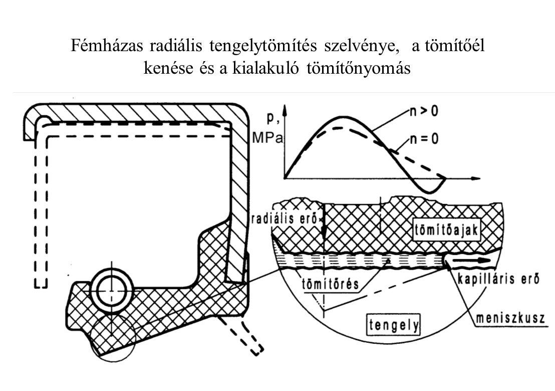 Fémházas radiális tengelytömítés szelvénye, a tömítőél kenése és a kialakuló tömítőnyomás
