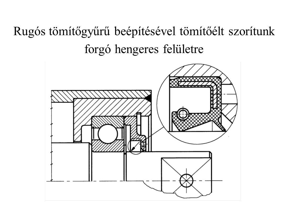 Rugós tömítőgyűrű beépítésével tömítőélt szorítunk forgó hengeres felületre