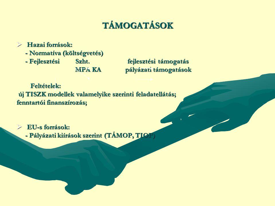 TÁMOGATÁSOK  Hazai források: - Normatíva (költségvetés) - Normatíva (költségvetés) - Fejlesztési Szht.