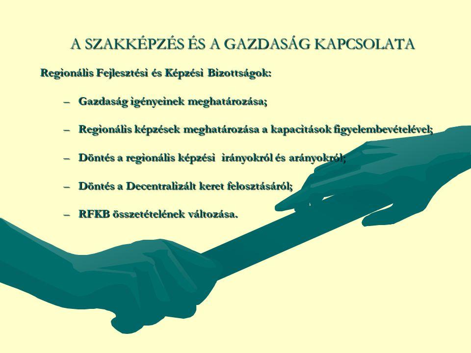 A SZAKKÉPZÉS ÉS A GAZDASÁG KAPCSOLATA Regionális Fejlesztési és Képzési Bizottságok: –Gazdaság igényeinek meghatározása; –Regionális képzések meghatározása a kapacitások figyelembevételével; –Döntés a regionális képzési irányokról és arányokról; –Döntés a Decentralizált keret felosztásáról; –RFKB összetételének változása.