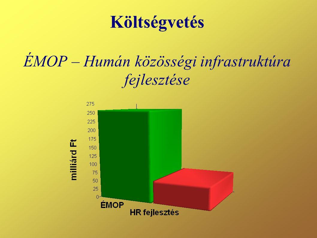 Költségvetés ÉMOP – Humán közösségi infrastruktúra fejlesztése