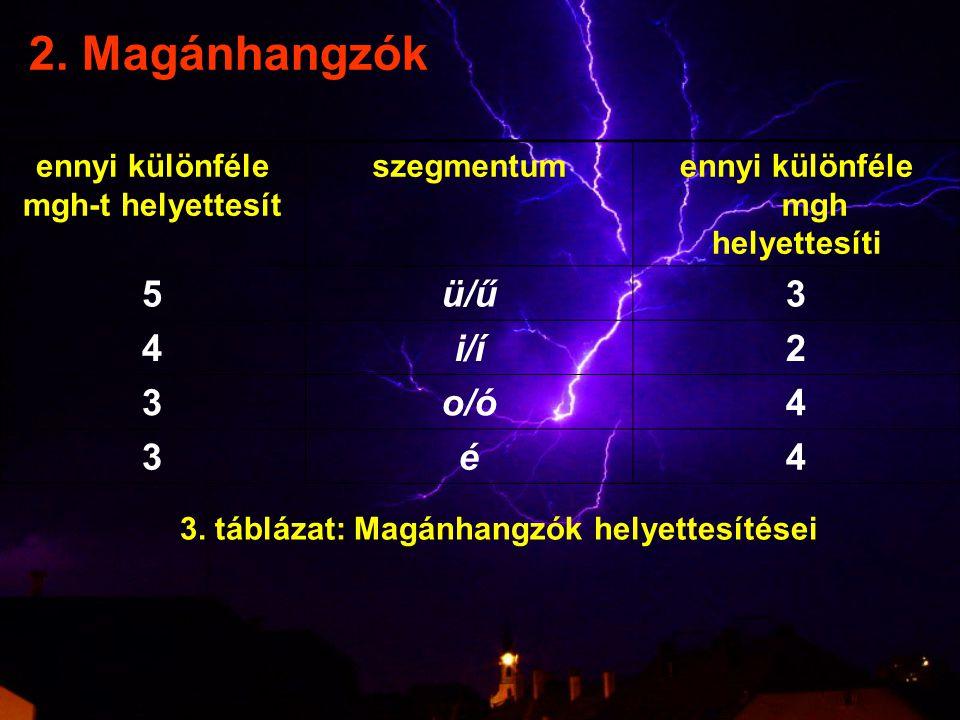 2. Magánhangzók ennyi különféle mgh-t helyettesít szegmentumennyi különféle mgh helyettesíti 5ü/ű3 4i/í2 3o/ó4 3é4 3. táblázat: Magánhangzók helyettes