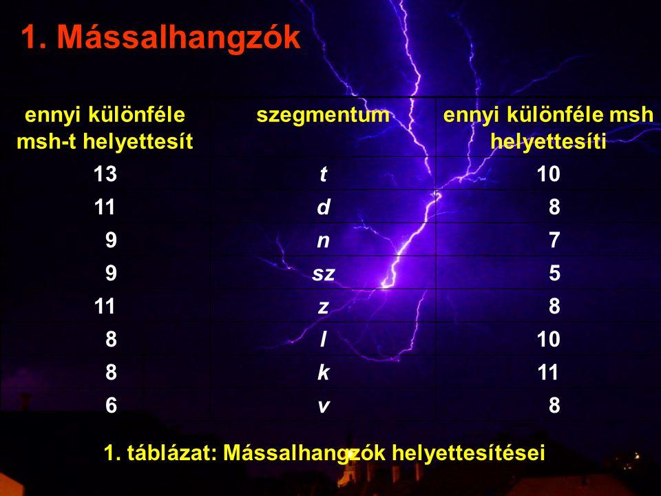 msh-alrendszerekszegmentumokelemszám képzéshely szerint labiálisokp, b, m, f, v5 (denti)alveolárisokt, d, n, sz, z, c, dz, l, r9 posztalveolárisoks, zs, cs, dzs4 palatálisokty, gy, ny, j4 velárisokk, g2 glottálish1 képzésmód szerint zárhangokp, t, k, b, d, g6 nazálisokm, n, ny3 réshangokf, v, sz, z, s, zs, j, h8 affrikátákc, dz, cs, dzs, ty, gy6 laterálisl1 legyintő/pergőr1 2.