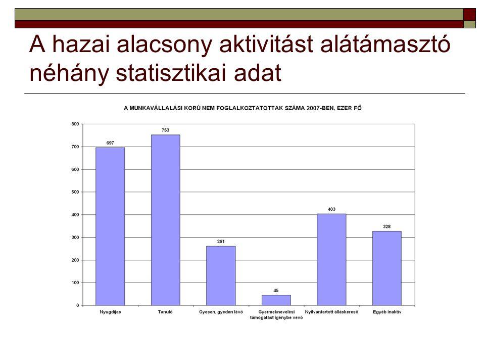 A hazai alacsony aktivitást alátámasztó néhány statisztikai adat