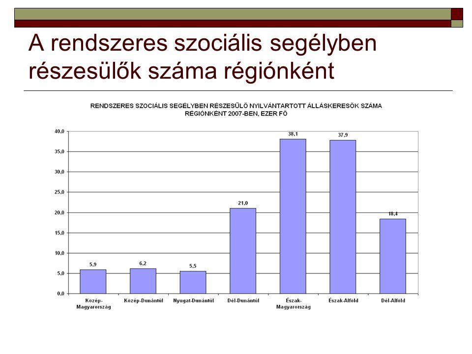 A rendszeres szociális segélyben részesülők száma régiónként