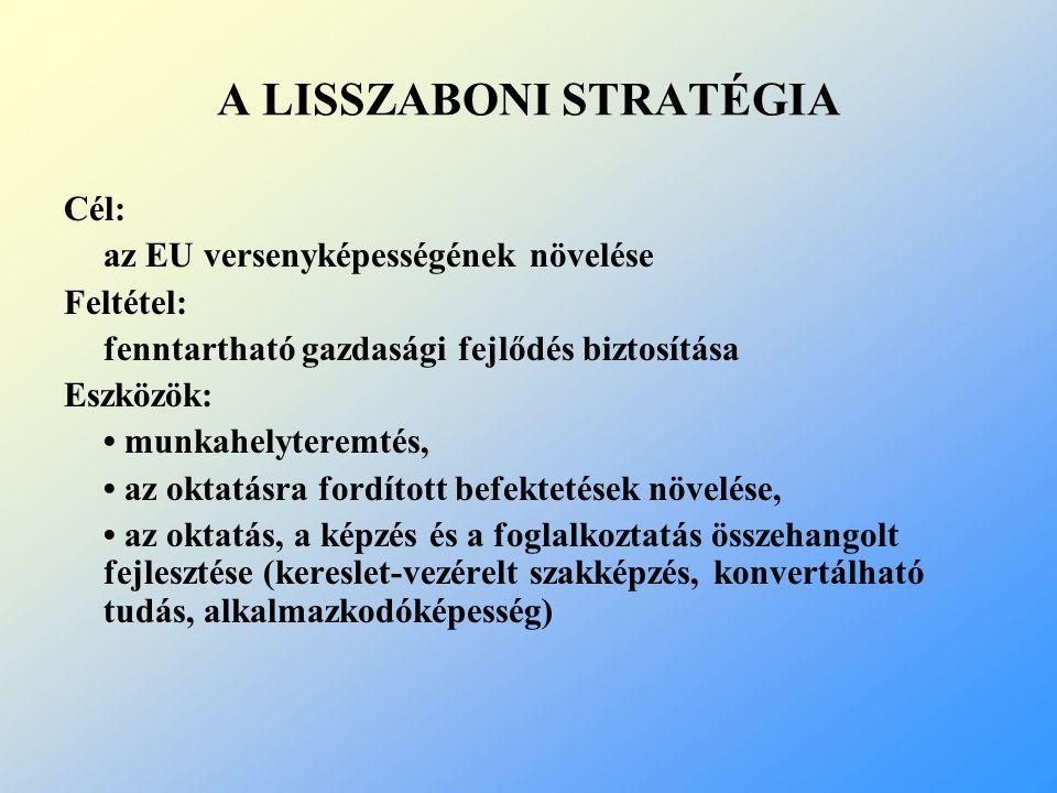 A LISSZABONI STRATÉGIA Cél: az EU versenyképességének növelése Feltétel: fenntartható gazdasági fejlődés biztosítása Eszközök: munkahelyteremtés, az o