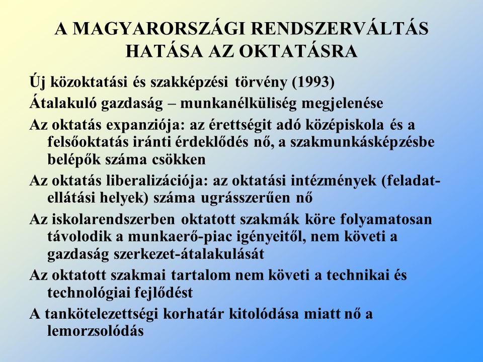 A MAGYARORSZÁGI RENDSZERVÁLTÁS HATÁSA AZ OKTATÁSRA Új közoktatási és szakképzési törvény (1993) Átalakuló gazdaság – munkanélküliség megjelenése Az ok