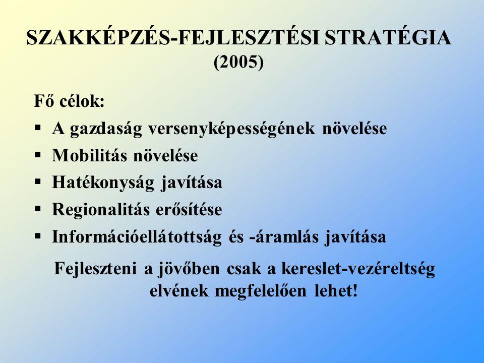 SZAKKÉPZÉS-FEJLESZTÉSI STRATÉGIA (2005) Fő célok:  A gazdaság versenyképességének növelése  Mobilitás növelése  Hatékonyság javítása  Regionalitás