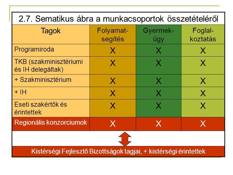 2.7. Sematikus ábra a munkacsoportok összetételéről Tagok Folyamat- segítés Gyermek- ügy Foglal- koztatás Programiroda XXX TKB (szakminisztériumi és I