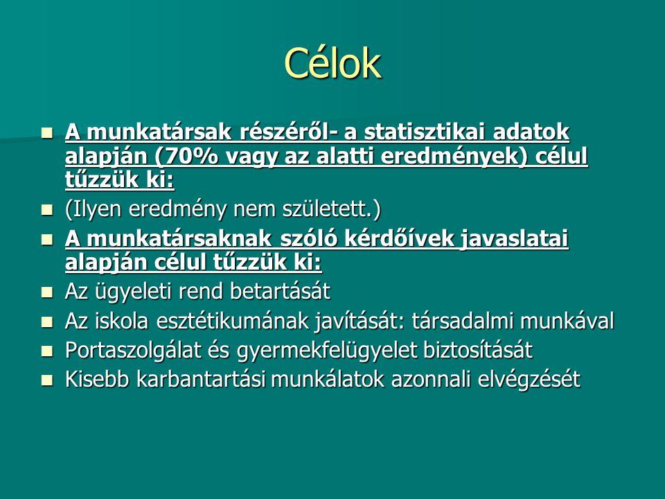 Célok A munkatársak részéről- a statisztikai adatok alapján (70% vagy az alatti eredmények) célul tűzzük ki: A munkatársak részéről- a statisztikai ad