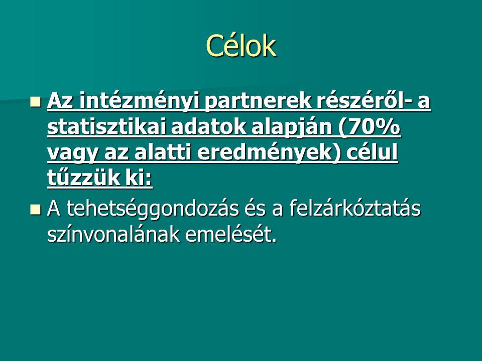 Célok Az intézményi partnerek részéről- a statisztikai adatok alapján (70% vagy az alatti eredmények) célul tűzzük ki: Az intézményi partnerek részérő