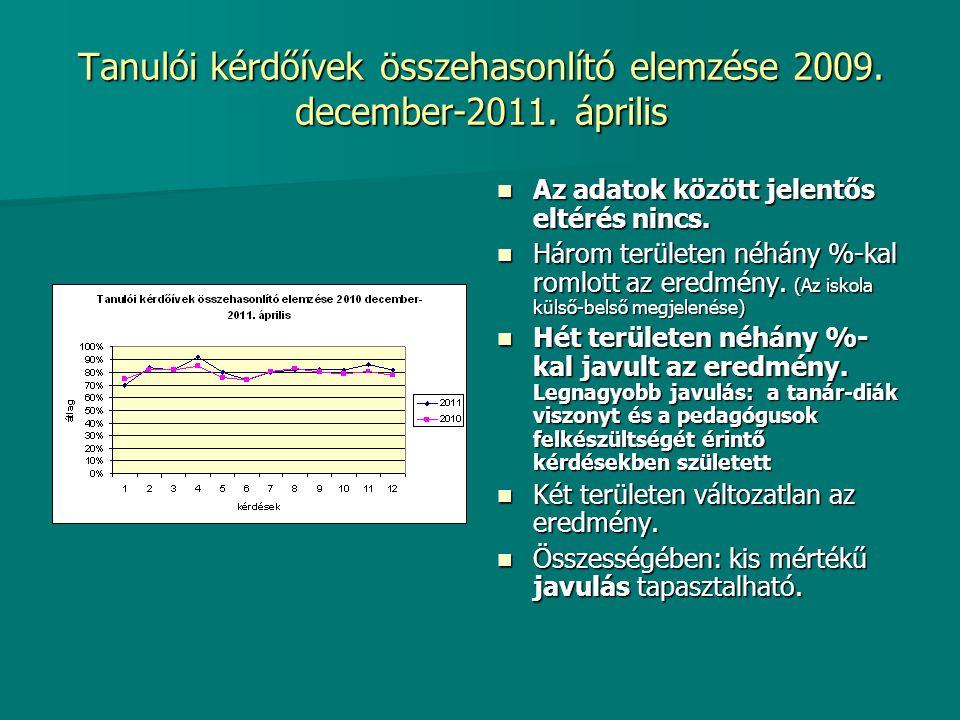 Tanulói kérdőívek összehasonlító elemzése 2009. december-2011. április Az adatok között jelentős eltérés nincs. Az adatok között jelentős eltérés ninc