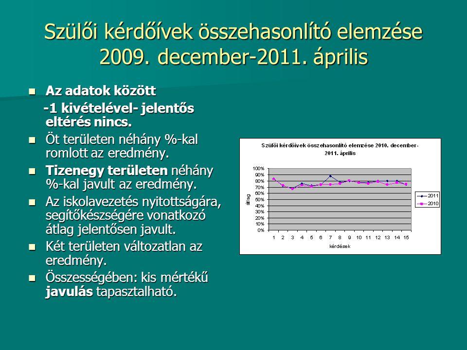 Szülői kérdőívek összehasonlító elemzése 2009. december-2011. április Az adatok között Az adatok között -1 kivételével- jelentős eltérés nincs. -1 kiv