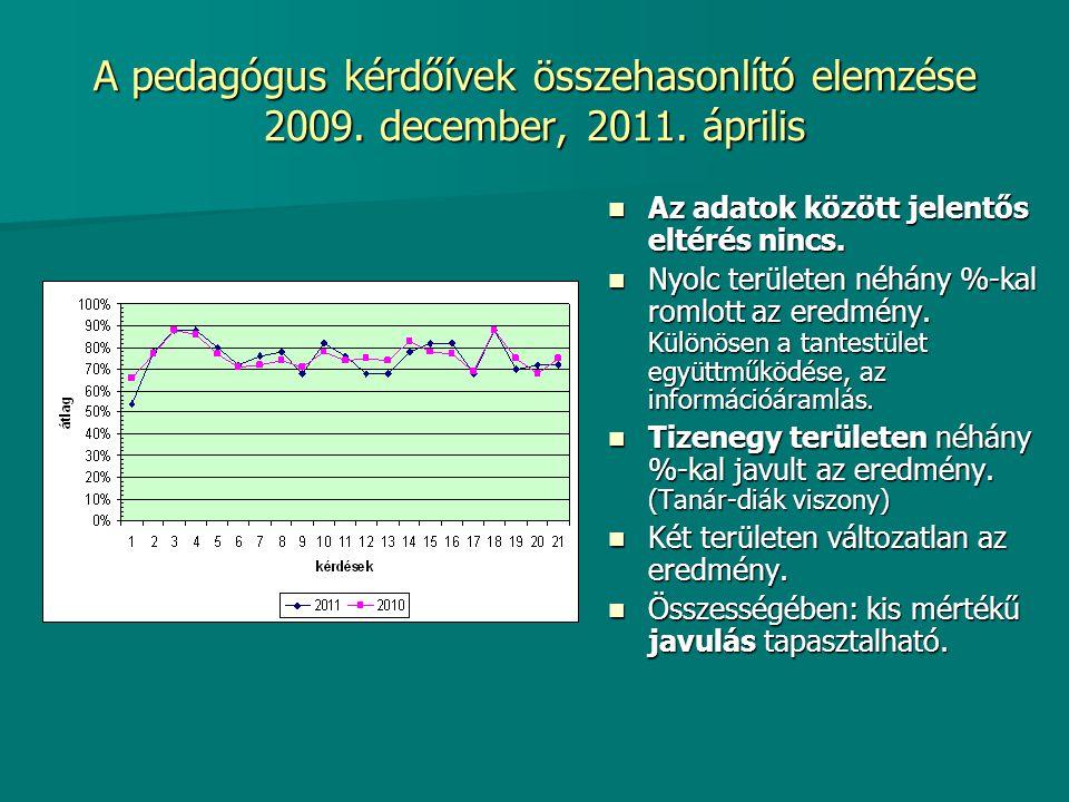 A pedagógus kérdőívek összehasonlító elemzése 2009. december, 2011. április Az adatok között jelentős eltérés nincs. Az adatok között jelentős eltérés