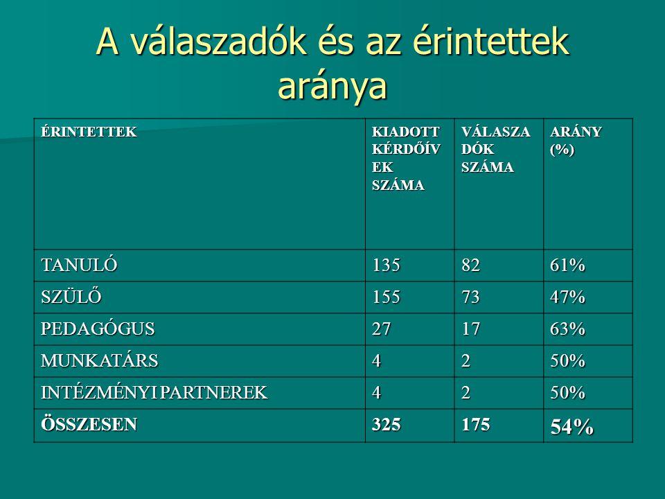 Elégedettségi mérés-2011.április A felmérés ideje: 2011.