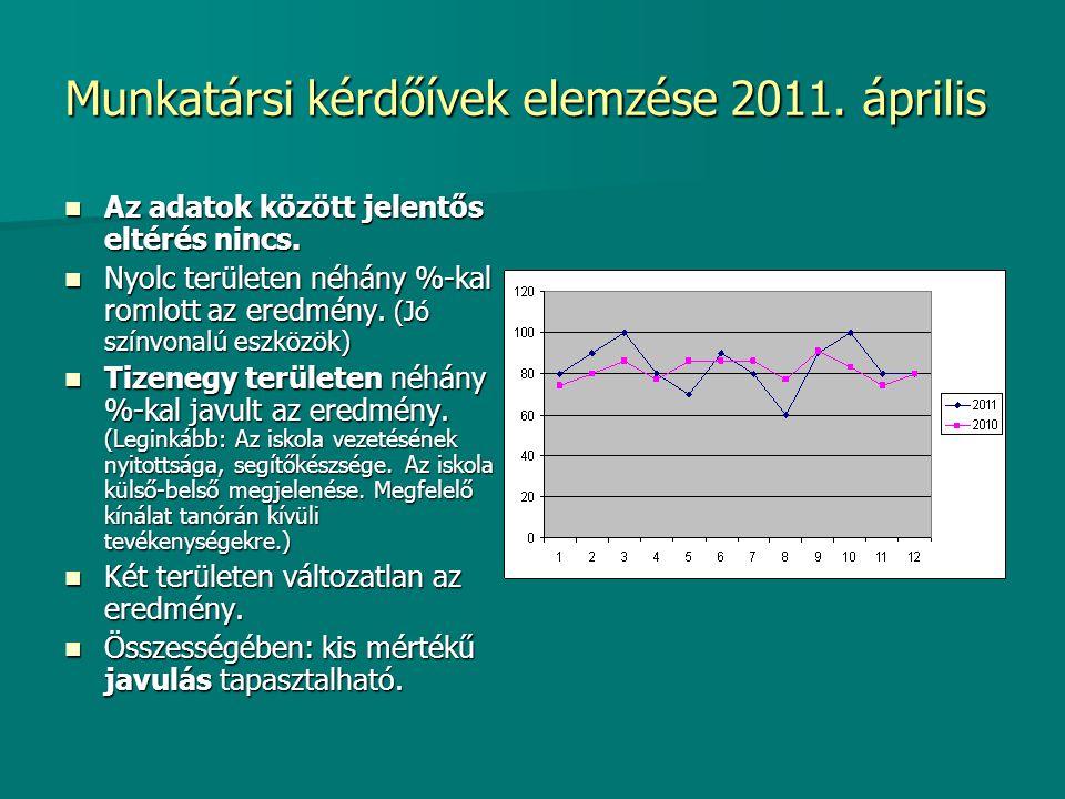 Munkatársi kérdőívek elemzése 2011. április Az adatok között jelentős eltérés nincs. Az adatok között jelentős eltérés nincs. Nyolc területen néhány %