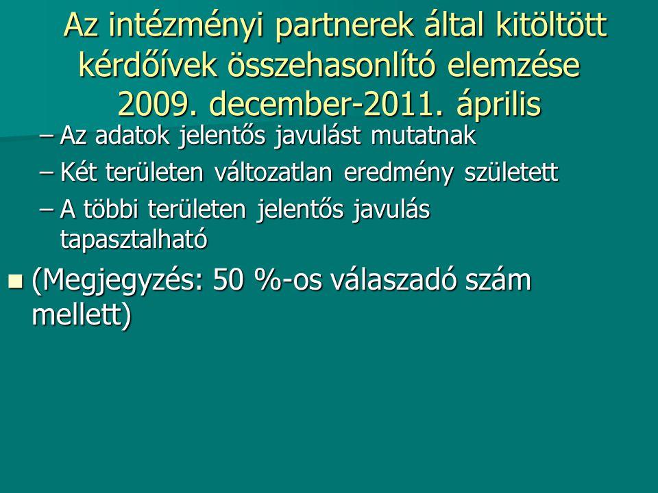 Az intézményi partnerek által kitöltött kérdőívek összehasonlító elemzése 2009. december-2011. április Az intézményi partnerek által kitöltött kérdőív