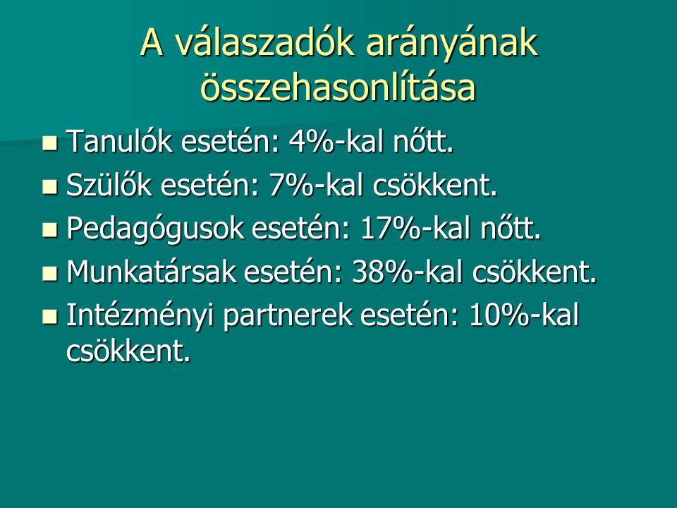 Célok Az intézményi partnerek részéről- a statisztikai adatok alapján (70% vagy az alatti eredmények) célul tűzzük ki: Az intézményi partnerek részéről- a statisztikai adatok alapján (70% vagy az alatti eredmények) célul tűzzük ki: A tehetséggondozás és a felzárkóztatás színvonalának emelését.