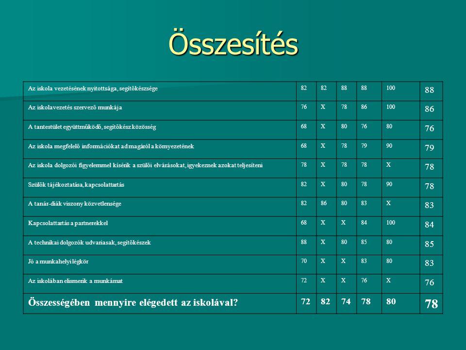 Tanulói kérdőívek összehasonlító elemzése 2009.december-2011.