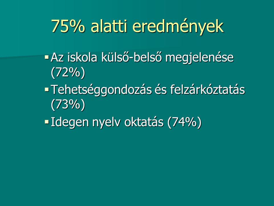75%-79% közötti eredmények  Megfelelő színvonalú sport tevékenységek (76%)  A tantestület együttműködése (76%)  Munkánk elismerése (76%)  Sport tevékenység (76%)  A tantestület együttműködése, segítőkészsége (76%)  Az iskola dolgozói igyekeznek teljesíteni a szülői elvárásokat (78%)  Eredményes továbbtanulás (78%) Információ a környezetnek (79%) Információ a környezetnek (79%)