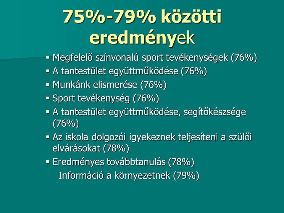 75%-79% közötti eredmények  Megfelelő színvonalú sport tevékenységek (76%)  A tantestület együttműködése (76%)  Munkánk elismerése (76%)  Sport te