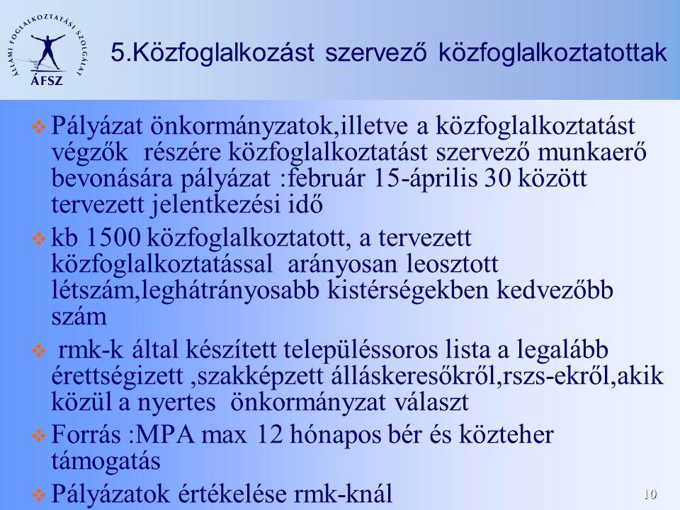 10 5.Közfoglalkozást szervező közfoglalkoztatottak  Pályázat önkormányzatok,illetve a közfoglalkoztatást végzők részére közfoglalkoztatást szervező munkaerő bevonására pályázat :február 15-április 30 között tervezett jelentkezési idő  kb 1500 közfoglalkoztatott, a tervezett közfoglalkoztatással arányosan leosztott létszám,leghátrányosabb kistérségekben kedvezőbb szám  rmk-k által készített településsoros lista a legalább érettségizett,szakképzett álláskeresőkről,rszs-ekről,akik közül a nyertes önkormányzat választ  Forrás :MPA max 12 hónapos bér és közteher támogatás  Pályázatok értékelése rmk-knál