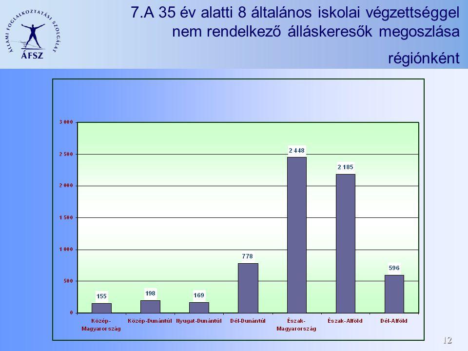 12 7.A 35 év alatti 8 általános iskolai végzettséggel nem rendelkező álláskeresők megoszlása régiónként