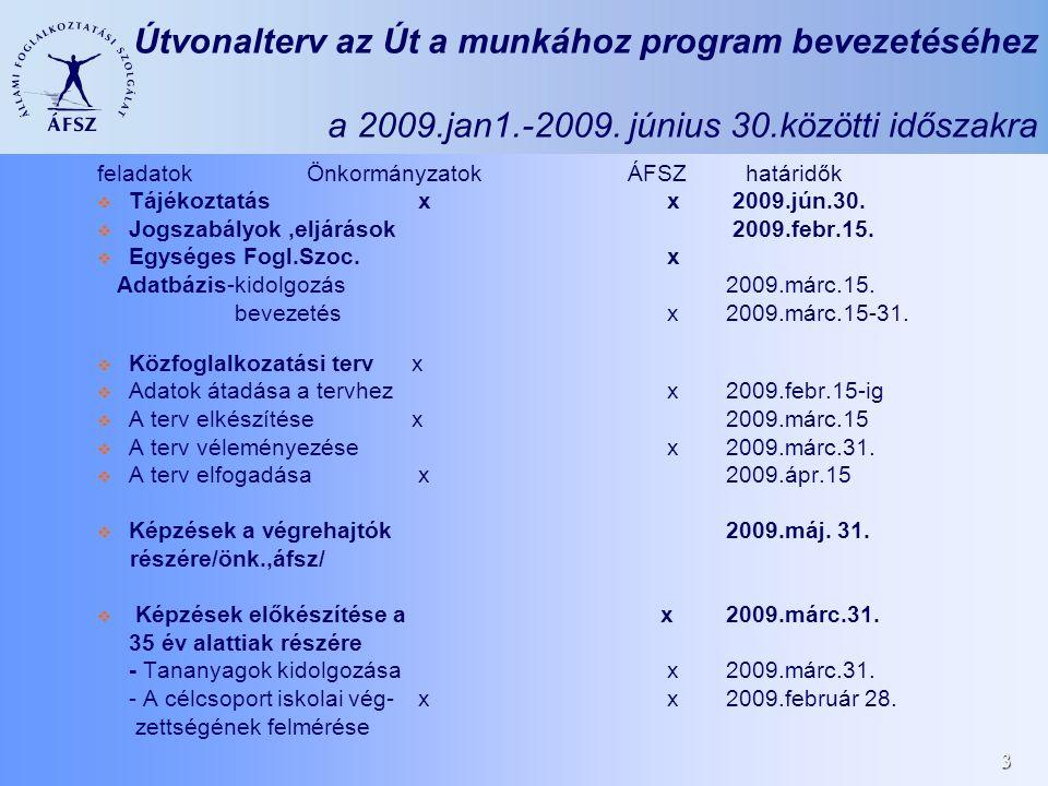 3 Útvonalterv az Út a munkához program bevezetéséhez a 2009.jan1.-2009.