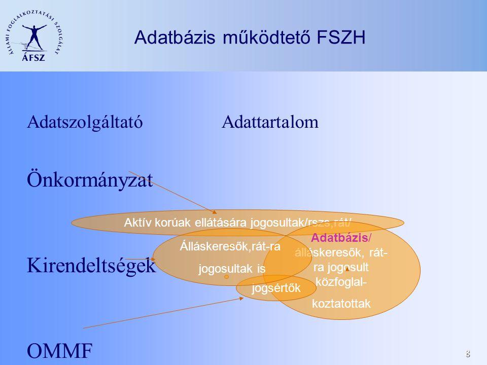 8 Adatbázis működtető FSZH AdatszolgáltatóAdattartalom Önkormányzat Kirendeltségek OMMF Aktív korúak ellátására jogosultak/rszs,rát/ Adatbázis/ álláskeresők, rát- ra jogosult közfoglal- koztatottak jogsértők Álláskeresők,rát-ra jogosultak is