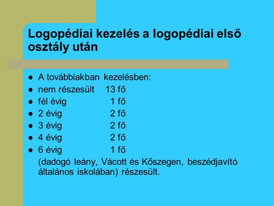 Logopédiai kezelés a logopédiai első osztály után A továbbiakban kezelésben: nem részesült 13 fő fél évig 1 fő 2 évig2 fő 3 évig2 fő 4 évig2 fő 6 évig