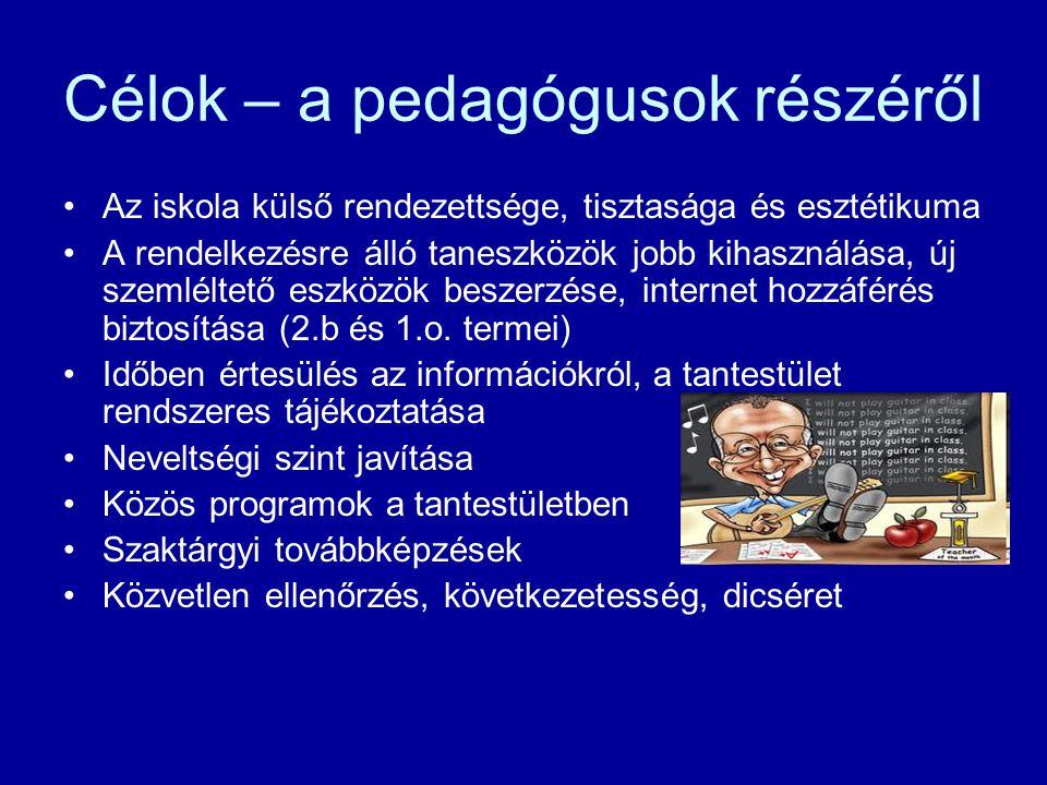 Célok - a munkatársak részéről Dolgozók közötti kapcsolattartás Eszközök biztosítása Rendszeres tájékoztatás, megbeszélés