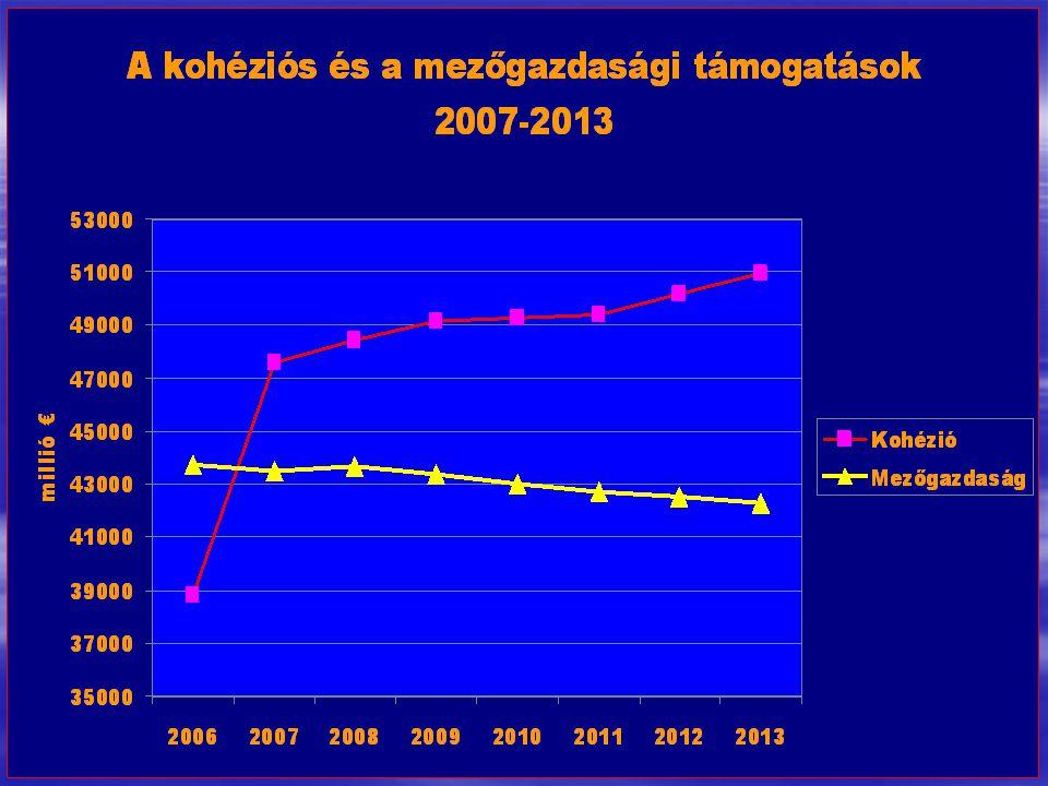 2004. november 4Dr. Surján Lászó