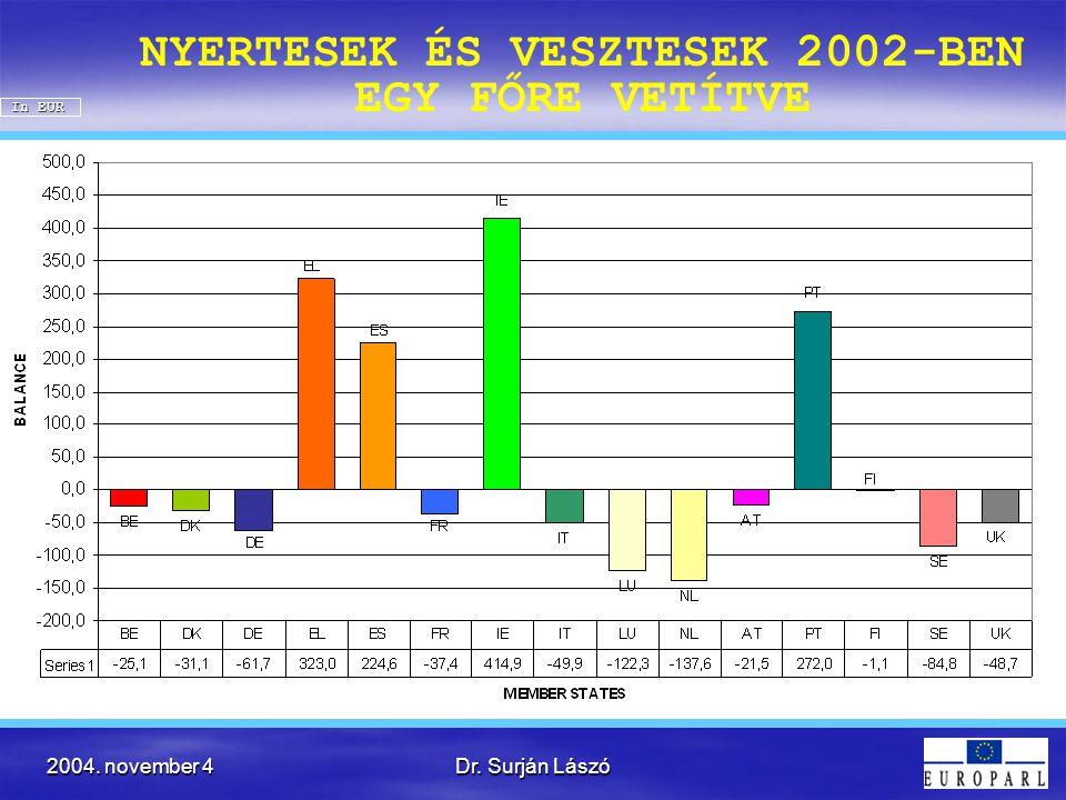 2004. november 4Dr. Surján Lászó NYERTESEK ÉS VESZTESEK 2002-BEN EGY FŐRE VETÍTVE In EUR
