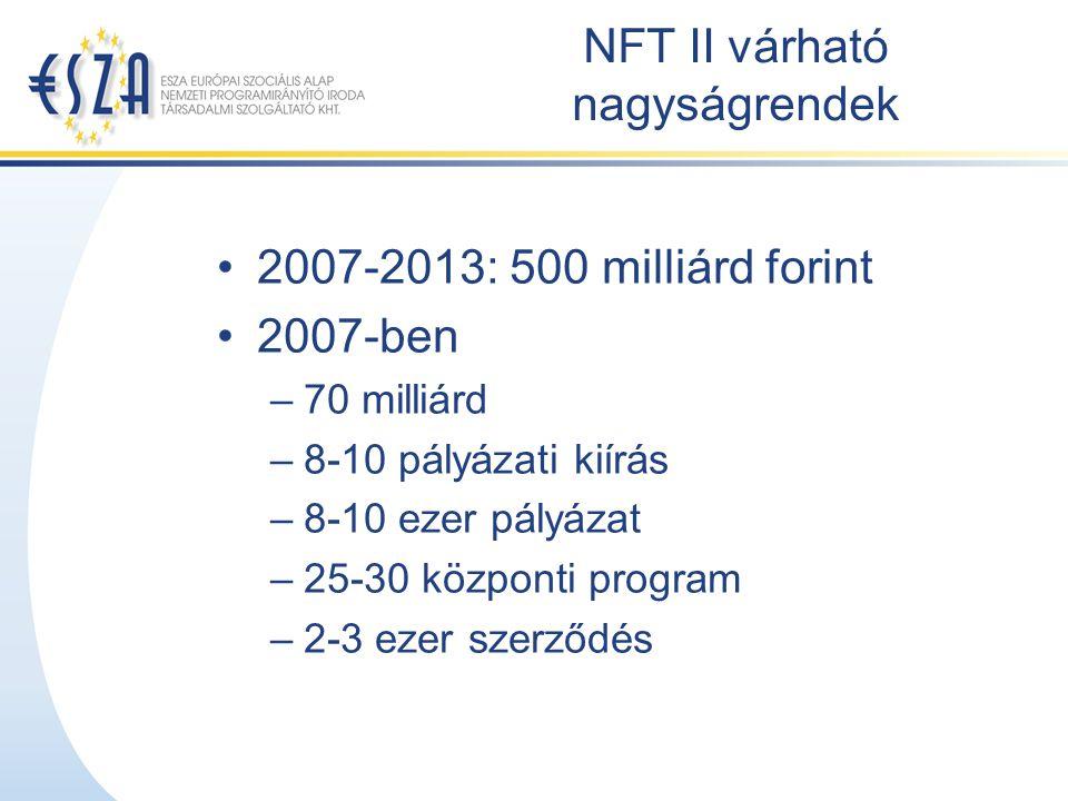 NFT II várható nagyságrendek 2007-2013: 500 milliárd forint 2007-ben –70 milliárd –8-10 pályázati kiírás –8-10 ezer pályázat –25-30 központi program –