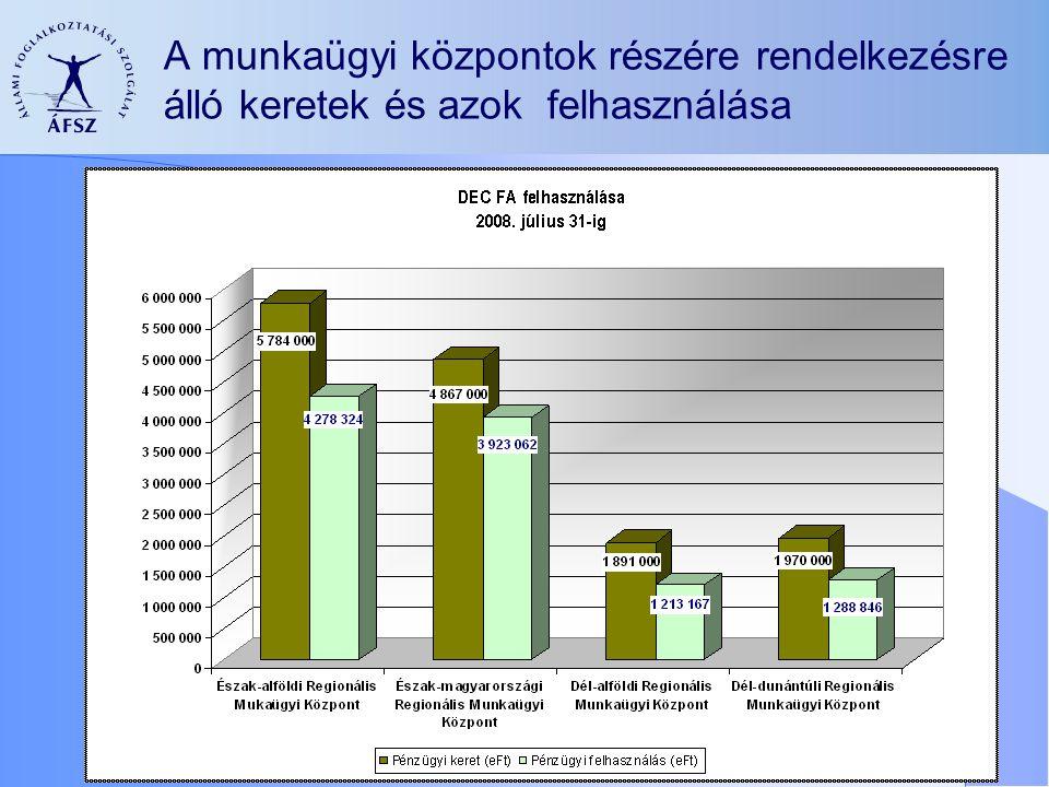 A munkaügyi központok részére rendelkezésre álló keretek és azok felhasználása