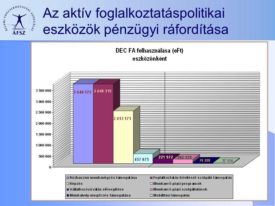 Az aktív foglalkoztatáspolitikai eszközök pénzügyi ráfordítása