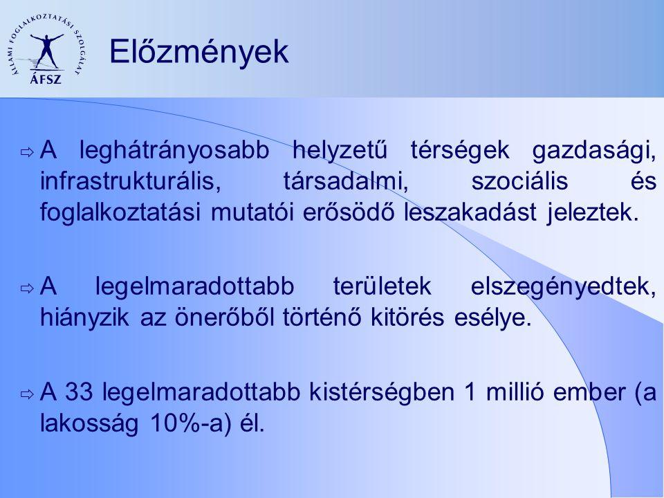 A kistérségek területi fejlettség alapján történő besorolása RégióKistérség Hátrányos helyzetű kistérség Leghátrányosabb helyzetű kistérség Új Magyarország Felzárkóztatási Programban résztvevő kistérségek Közép-Magyarország 17100 Közép-Dunántúl 26500 Nyugat-Dunántúl 25600 Dél-Dunántúl 251898 Észak-Magyarország 28211512 Észak-Alföld 2824158 Dél-Alföld 251985 Összesen174944733