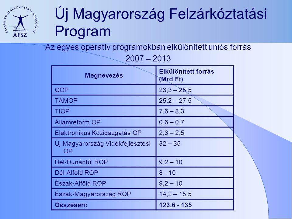 Új Magyarország Felzárkóztatási Program Az egyes operatív programokban elkülönített uniós forrás 2007 – 2013 Megnevezés Elkülönített forrás (Mrd Ft) GOP23,3 – 25,5 TÁMOP25,2 – 27,5 TIOP7,6 – 8,3 Államreform OP0,6 – 0,7 Elektronikus Közigazgatás OP2,3 – 2,5 Új Magyarország Vidékfejlesztési OP 32 – 35 Dél-Dunántúl ROP9,2 – 10 Dél-Alföld ROP8 - 10 Észak-Alföld ROP9,2 – 10 Észak-Magyarország ROP14,2 – 15,5 Összesen:123,6 - 135