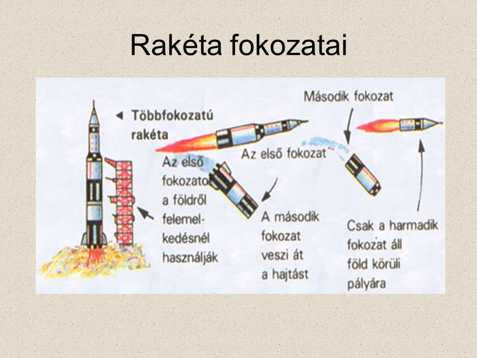 Rakéta fokozatai