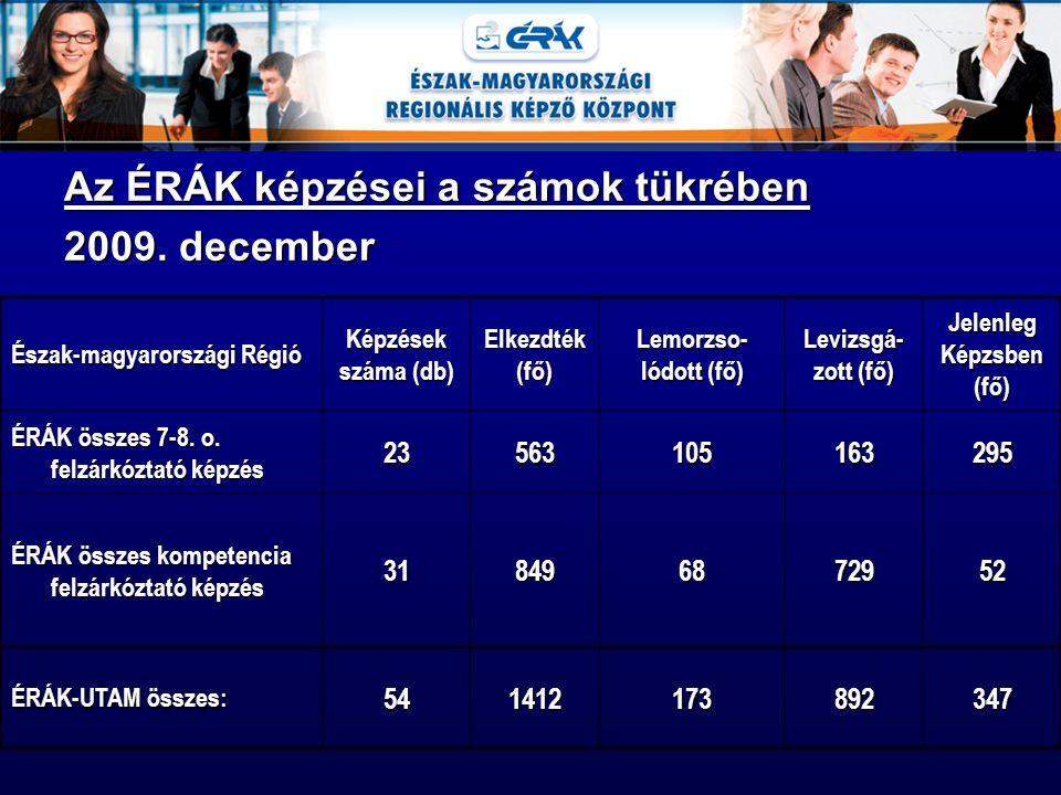 Az ÉRÁK képzései a számok tükrében 2009. december Észak-magyarországi Régió Képzések száma (db) Elkezdték(fő)Lemorzso- lódott (fő) Levizsgá- zott (fő)
