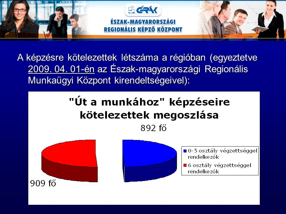 A képzésre kötelezettek létszáma a régióban (egyeztetve 2009. 04. 01-én az Észak-magyarországi Regionális Munkaügyi Központ kirendeltségeivel):
