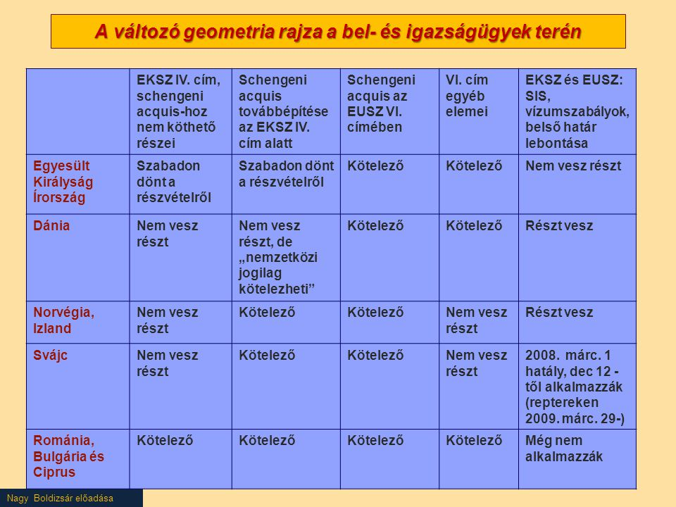 Nagy Boldizsár előadása A változó geometria rajza a bel- és igazságügyek terén EKSZ IV. cím, schengeni acquis-hoz nem köthető részei Schengeni acquis