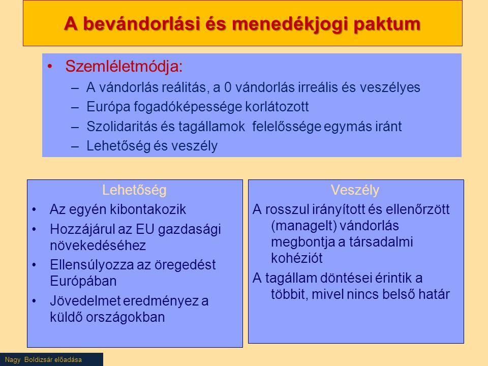 Nagy Boldizsár előadása A bevándorlási és menedékjogi paktum Lehetőség Az egyén kibontakozik Hozzájárul az EU gazdasági növekedéséhez Ellensúlyozza az