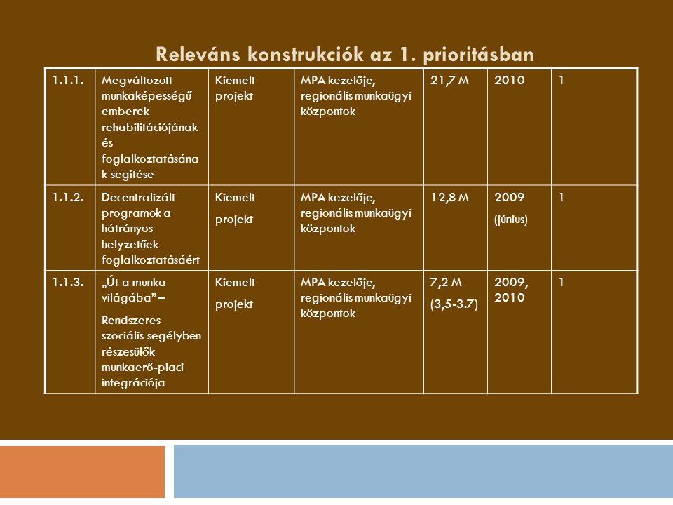 Releváns konstrukciók az 1. prioritásban 1.1.1.Megváltozott munkaképességű emberek rehabilitációjának és foglalkoztatásána k segítése Kiemelt projekt