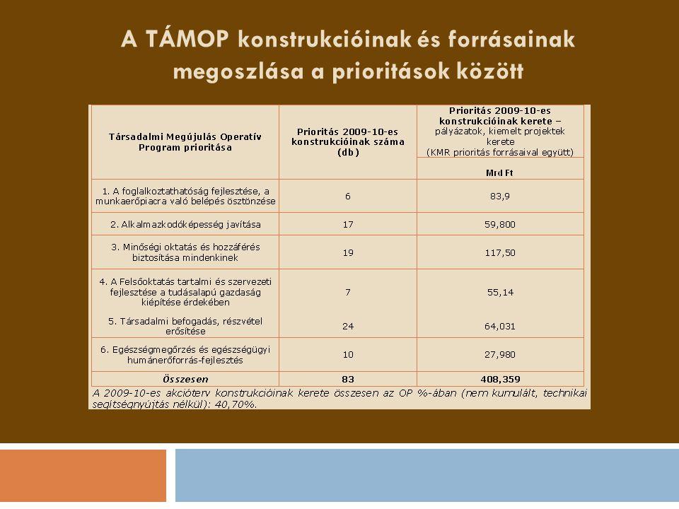 A TÁMOP konstrukcióinak és forrásainak megoszlása a prioritások között